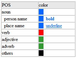 Color part of speech notation  for Chinese words